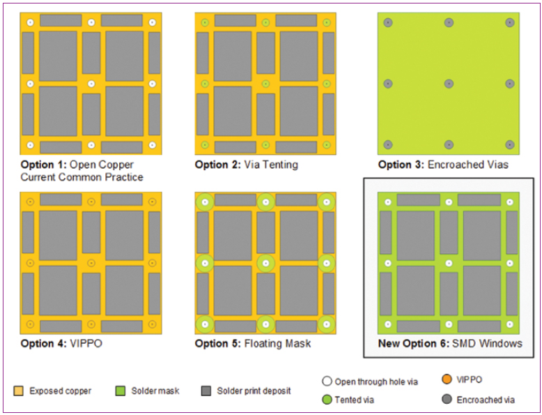 Altium PCB Designer: Via-in-Pad Design Considerations