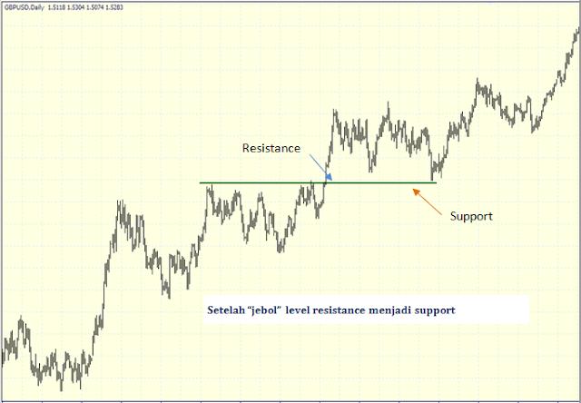 Panduan Lengkap Support dan Resistance