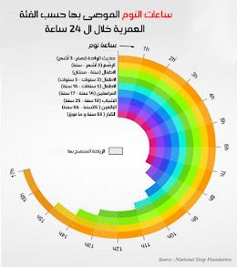ساعات النوم الموصى بها حسب الفئة العمرية