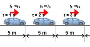 Pembahasan Fisika Erlangga Gerak Lurus Kelas 10