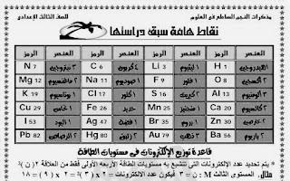 ملخص ومراجعة العلوم للشهادة الاعدادية للاستاذ أحمد حمدى ، ملف بى دى اف
