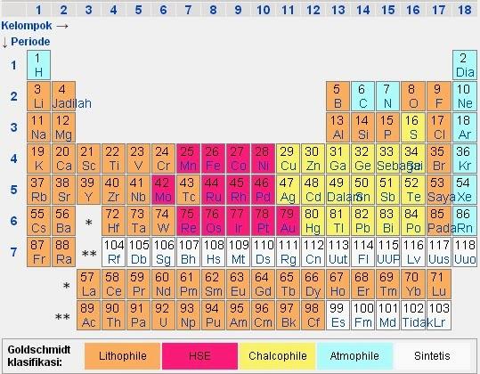 Victor goldschmidt pendiri geokimia modern dan kimia kristal goldschmidt dalam klasifikasi tabel periodik urtaz Gallery