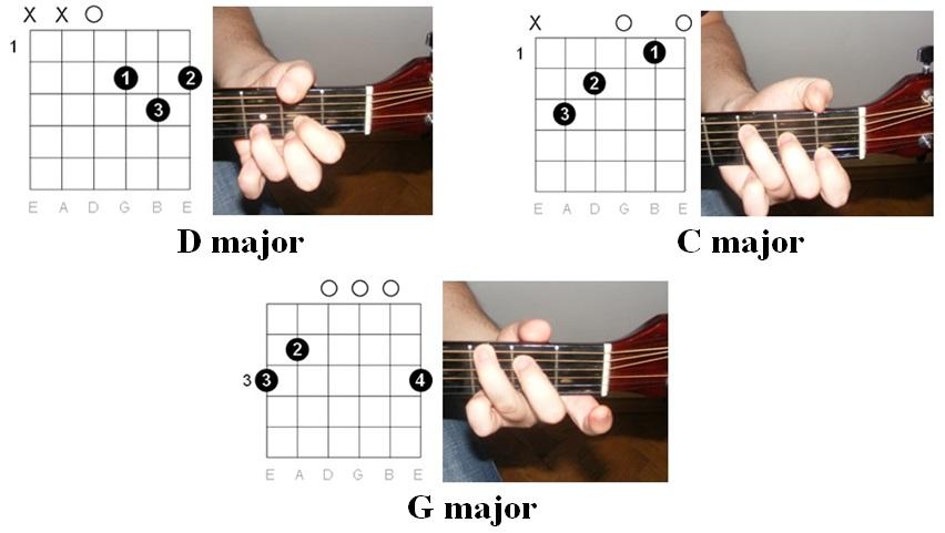 easy guitar tabs easy guitar tabs lynyrd skynyrd. Black Bedroom Furniture Sets. Home Design Ideas