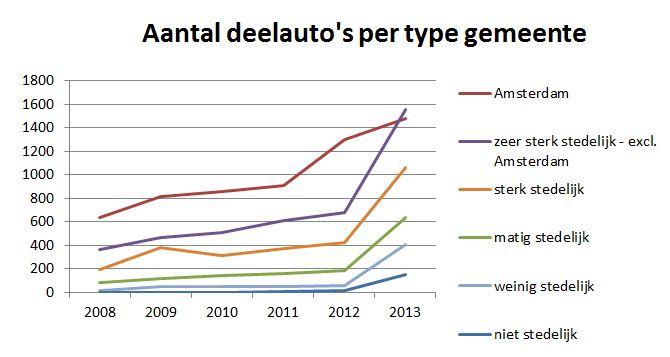 Autodelen Trendbericht Autodelen 2013