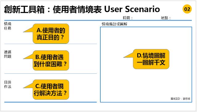 創新需要先了解客戶需求,可是了解客戶真正的需求是一件很困難的事,與其猜測不如真實到現場觀察訪談,可是觀察訪談常常花了很多時間進行卻找不出真實的客戶需求,使用者情境表 User Scenario這個工具就很好用,可以幫助我們聚焦思考客戶真正的需求,你覺得哪個A、B、C、D哪個欄位是這張表格的重點呢? 客戶訪談常常發現訪談/觀察者只是將被訪談者/被觀察者所說的話一五一十記錄下來,常常在訪談過後才發現有些重要問題沒有問到,有些重點沒有與被訪談者/被觀察者當場深入探討,好不容易的寶貴訪談/觀察時間如果錯過這些重點就太可惜了,畢竟雙方都是付出時間的。
