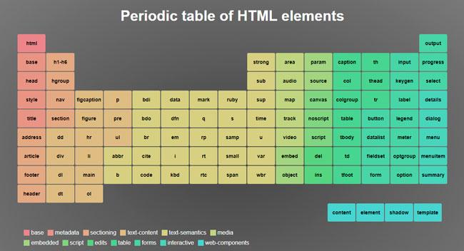 Tabla periodica en html codigo images periodic table and sample tabla periodica en html codigo choice image periodic table and tabla periodica en html codigo gallery urtaz Choice Image