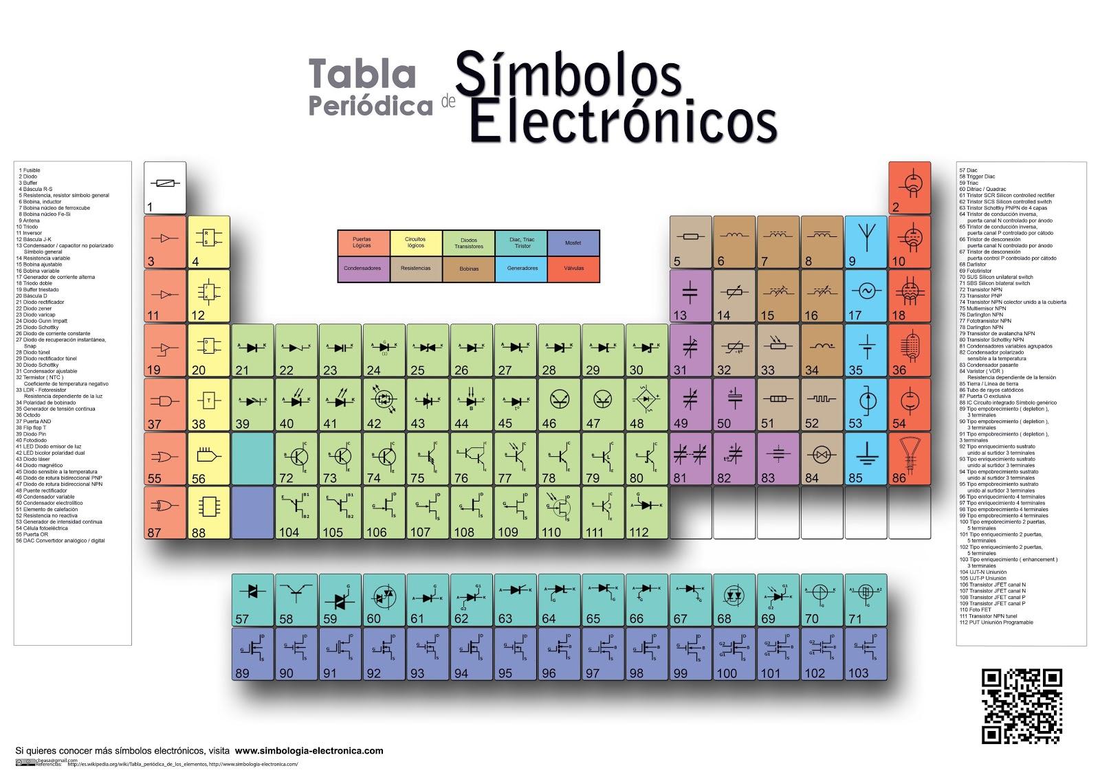 Tabla peridica de smbolos electrnicos urtaz Image collections