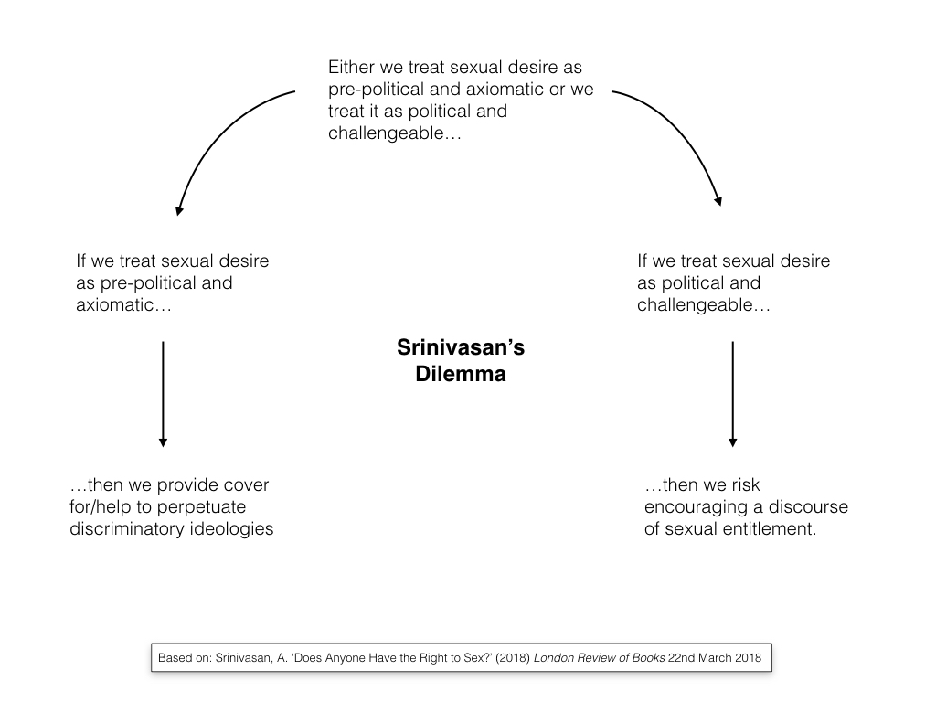 Philosophical Disquisitions: The Politics of Sexual