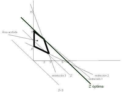 punto-optimo-metodo-grafico-programacion-lineal