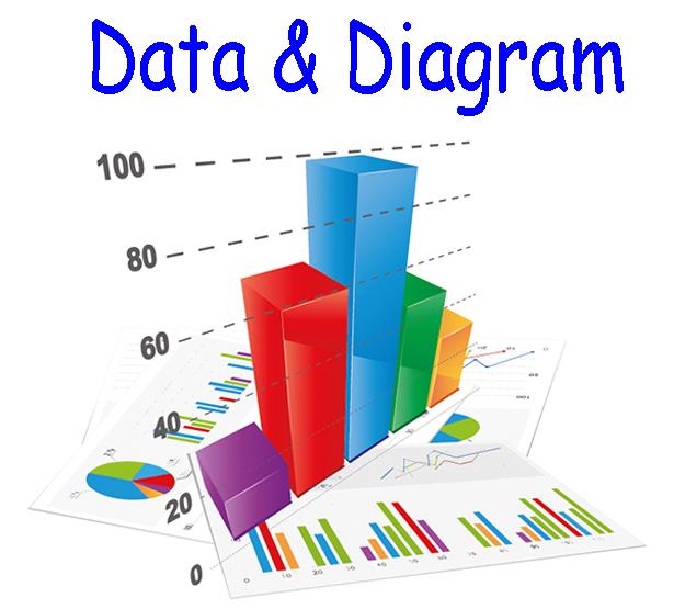 Menyajikan data dalam bentuk tabel diagram lingkaran diagram batang diagram garis. Soal Kelas 4 Sd Tema Data Dan Diagram Plus Kunci Jawaban Contoh Rpp Sd Dan Soal Sd