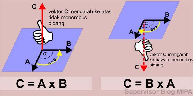 cara menentukan arah perkalian silang (cross product) dua vektor dengan menggunakan aturan atau kaidah tangan kanan