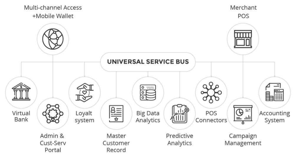 Mô hình hoạt động của EZ Token Ecosystem