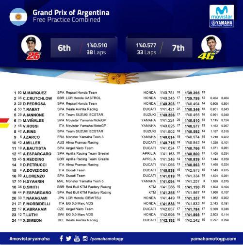 Hasil Lengkap FP3 MotoGP Argentina 2018