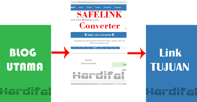 Cara Mudah Membuat Blog Safelink Generator sederhana di Blogger 100% Work