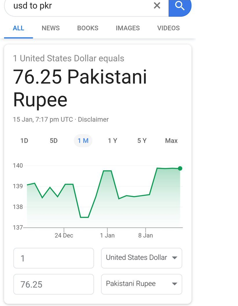 How Could It Plummet 1 Usd From Rs 137 To 79 When The Govt Has Less Foreign Reserves