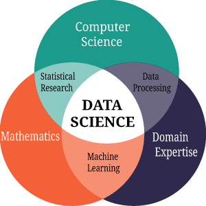 Frequently Asked Freshers Data science Interview Questions And Answers