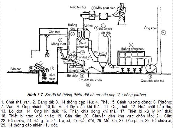 xử lý chất thải rắn bằng phương pháp đốt