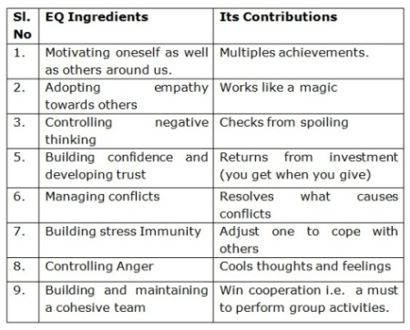the characteristics of a great leader who possess emotional spiritual and leadership intelligence It's role in leadership for leaders these traits can also be found in individuals who possess high emotional intelligence chef jamie oliver and spiritual and political leader mahatma gandhi are all great leaders who have showed traits of strong emotional intelligence which would no.