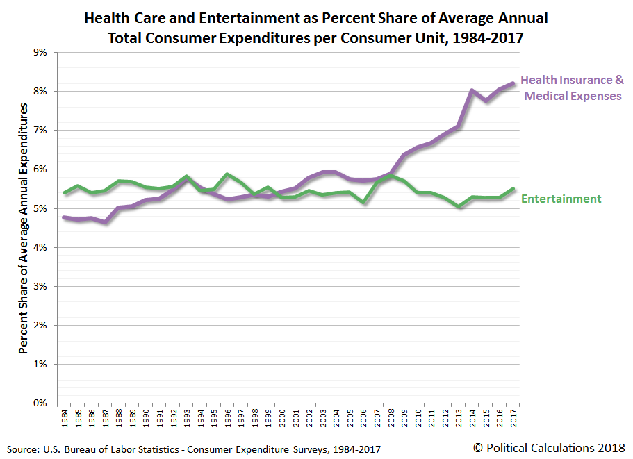 Health Care and Entertainment as Percent Share of Average Annual Total Consumer Expenditures per Consumer Unit, 1984-2017