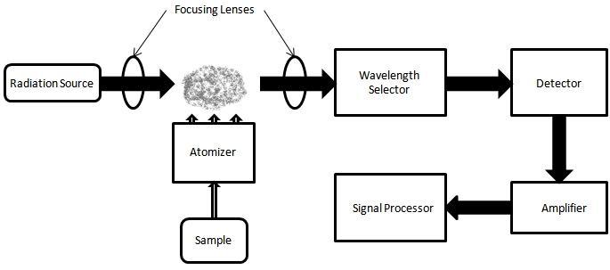 Atomic Absorption Spectrophotometer (AAS) ~ Palanta OSCAR39