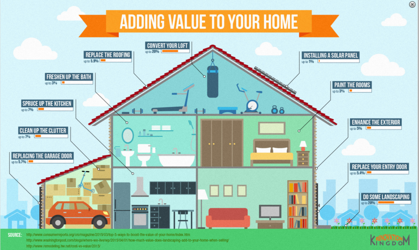 Image From Http Www Renovationkingdom Au How To Add Value Your Home