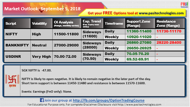 Indian Market Outlook: September 05, 2018