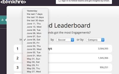 Brand Leaderboard
