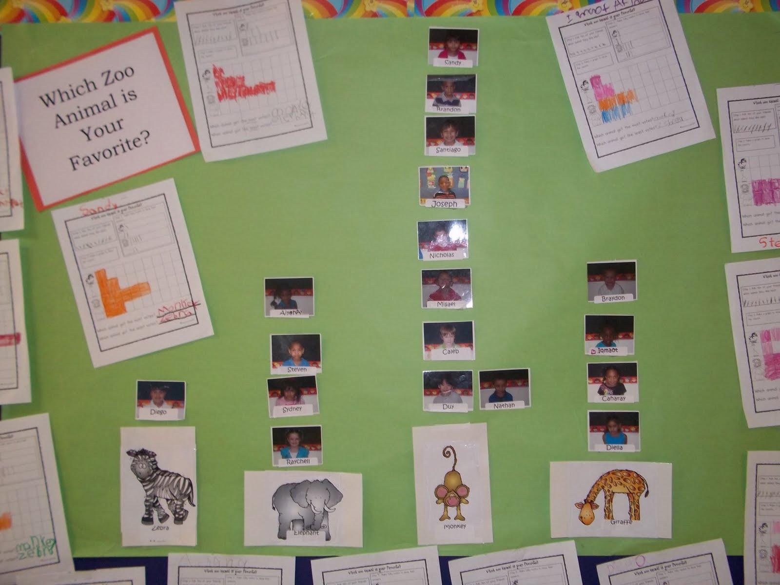 Mrs Wood S Kindergarten Class Favorite Zoo Animal Graph