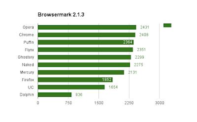 Kali ini  akan sharing tentang hal yang erat kaitannya dengan browsing 10+ Browser Tercepat Untuk Android Berdasar Pengujian Performa