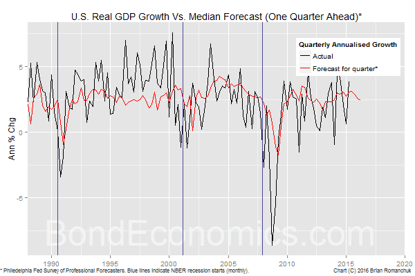 Chart: U.S. Real GDP and Forecasts