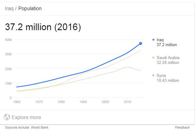 Gambar illustrasi pertumbuhan penduduk Irak sampai tahun 2016