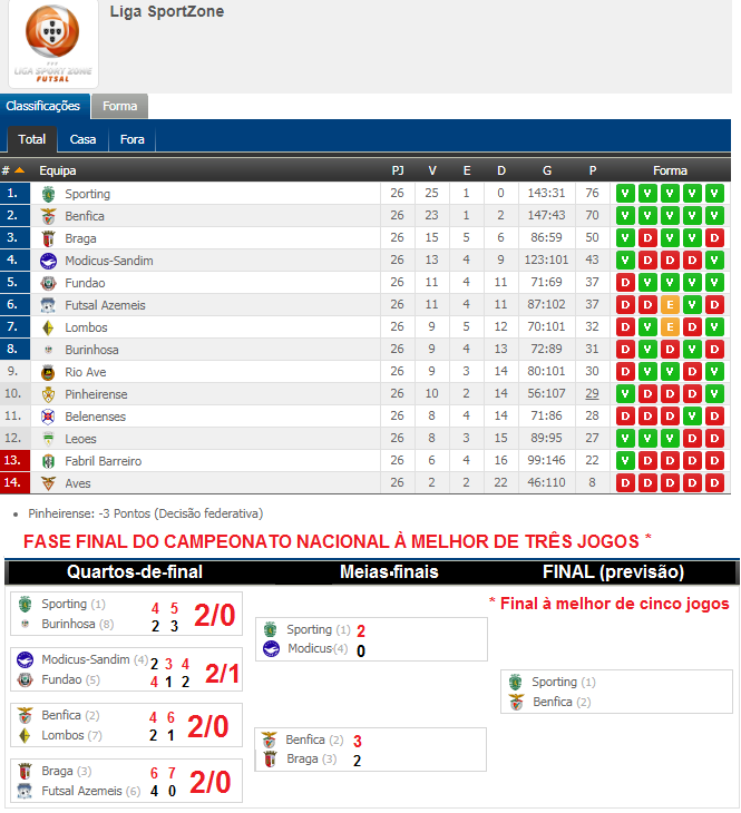 b003d8eb0c O Benfica Continua... - Em Defesa do Benfica