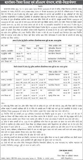 UP BTC Sidharthnagar cut off