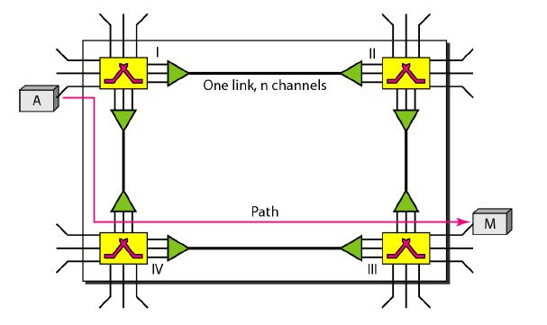 CIRCUIT-SWITCHED NETWORKS | Data Communication and Networking