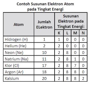 contoh susunan elektron atom pada tingkat energi