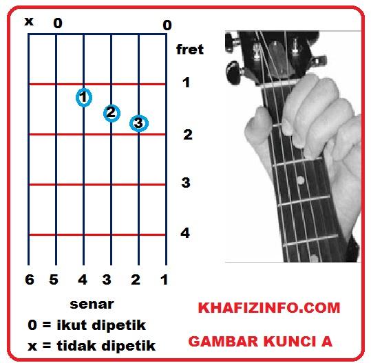 Cord Gitar Dasar: Alfa Singasari