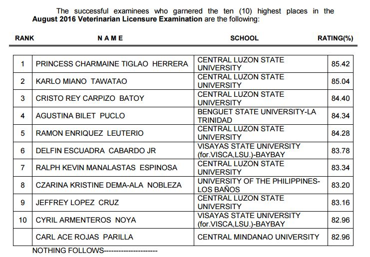Top 10 August 2016 Veterinarian board exam