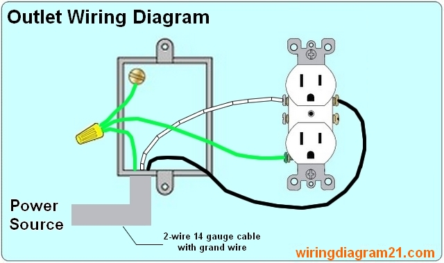 electrical outlet wiring diagram wiring data rh unroutine co wiring an outlet with 2 wires wiring an outlet from a light switch