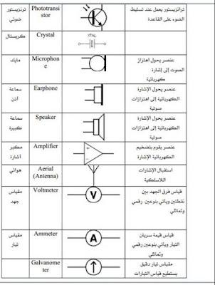 الرموز الكهربائية لفني التبريد والتكييف