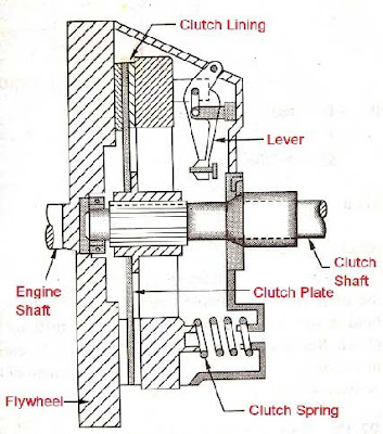 Semi-Centrifugal clutch