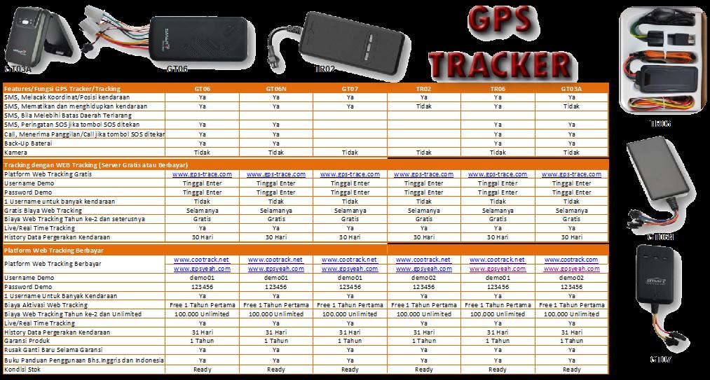 spesifikasi gps tracker