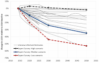 Estimated Change in LCOE over Time for Land-Based Wind: Survey Results vs. Other Forecasts (Credit: cleantechnica.com) Click to Enlarge.