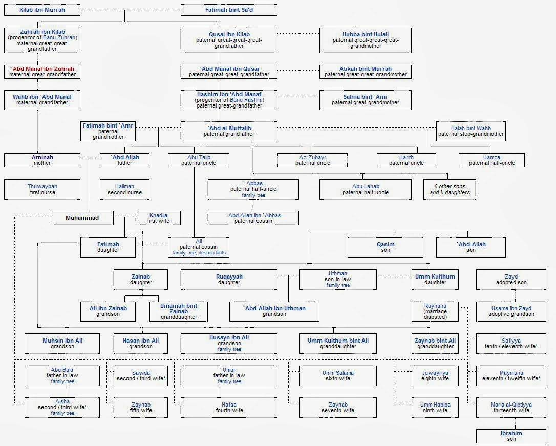 Images of Prophet Muhammad Family Tree - #rock-cafe
