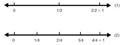RPP Matematika SD Kelas 3 Semester 2 Materi Membandingkan Dua Pecahan Sederhana