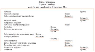 Contoh Laporan Keuangan Laba-Rugi