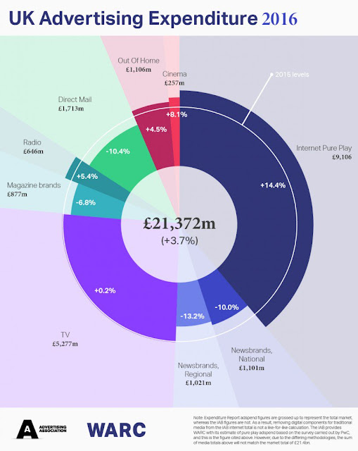 chart uk advertising spend 2016 breakdown