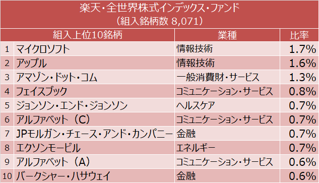 楽天・全世界株式インデックス・ファンド 組入上位10銘柄