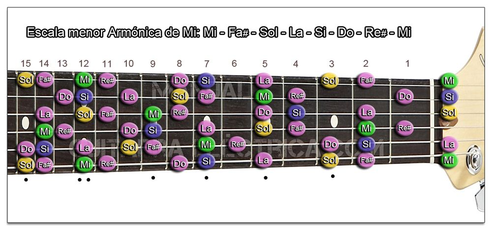 Escala Guitarra menor Armónica (Mi - E) Zurdo