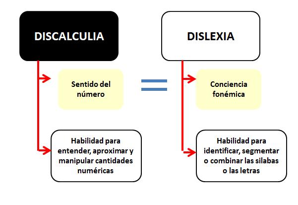 TRASTORNOS DEL APRENDIZAJE (DISLEXIA, DISGRAFIA, DISCALCULIA ...