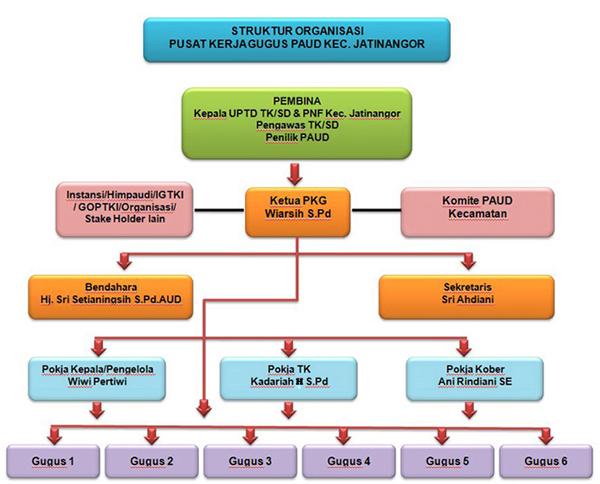 Struktur Organisasi PKG PAUD Kec. Jatinangor | PKG PAUD ...